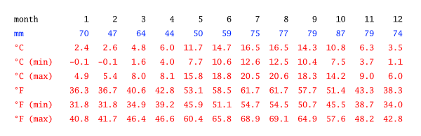 climate-table (1)
